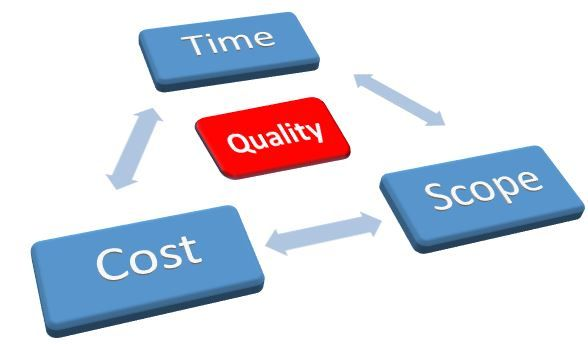 cost-time-scope